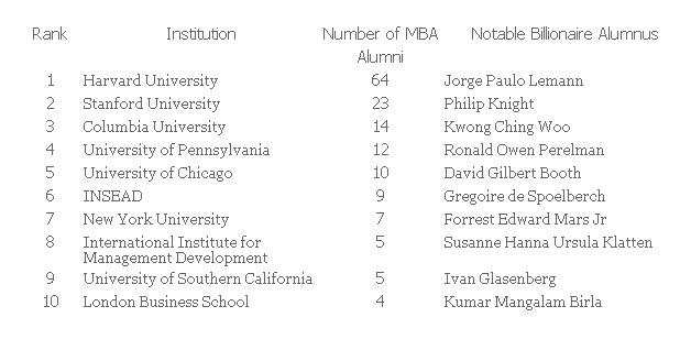 billionaire alumni
