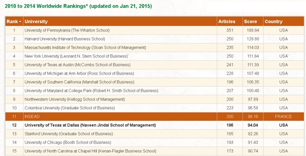 research ranking 2014